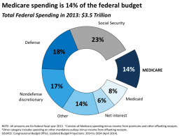 Medicare spending is expected to be $1,200 lower per beneficiary in