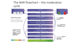 NAR flowchart step by step breakdown
